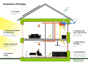 MKPassiveHouse-_diagram